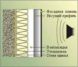 звукоизоляция стен Калтан
